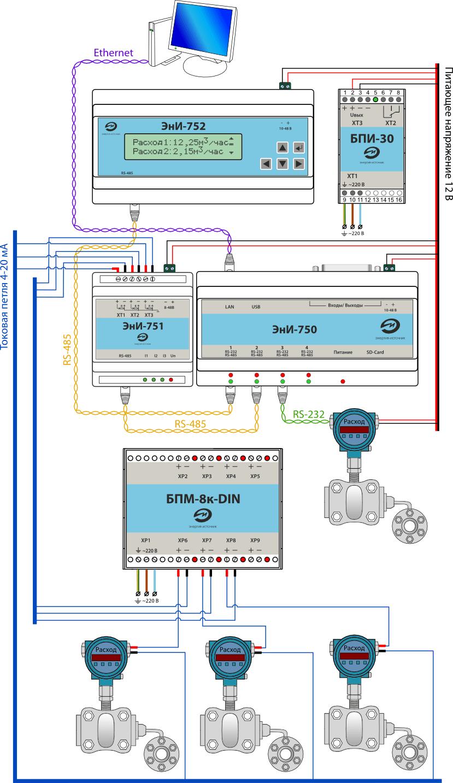 Коммуникационный  ПЛК ЭнИ-750 нового поколения со средой программирования ISaGRAF в  системе мониторинга и учета расхода ресурсов ЖКХ